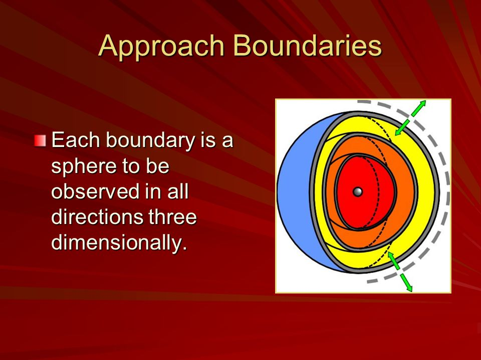 Approach Boundaries Each boundary is a sphere to be observed in all directions three dimensionally.