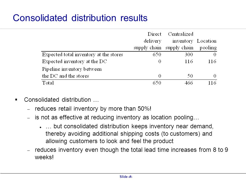 Consolidated distribution results