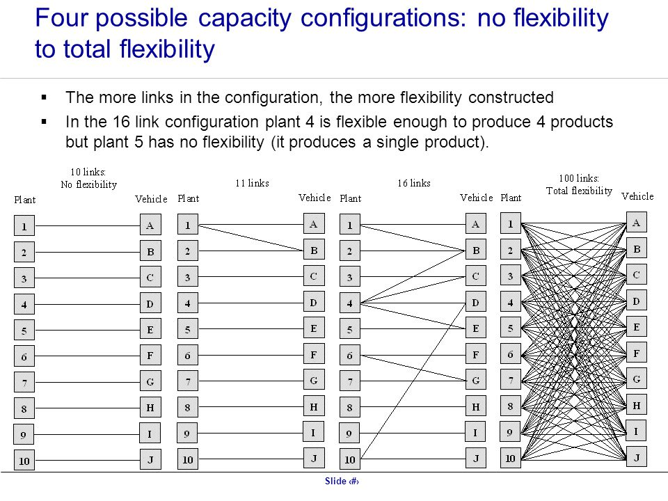 Four possible capacity configurations: no flexibility to total flexibility