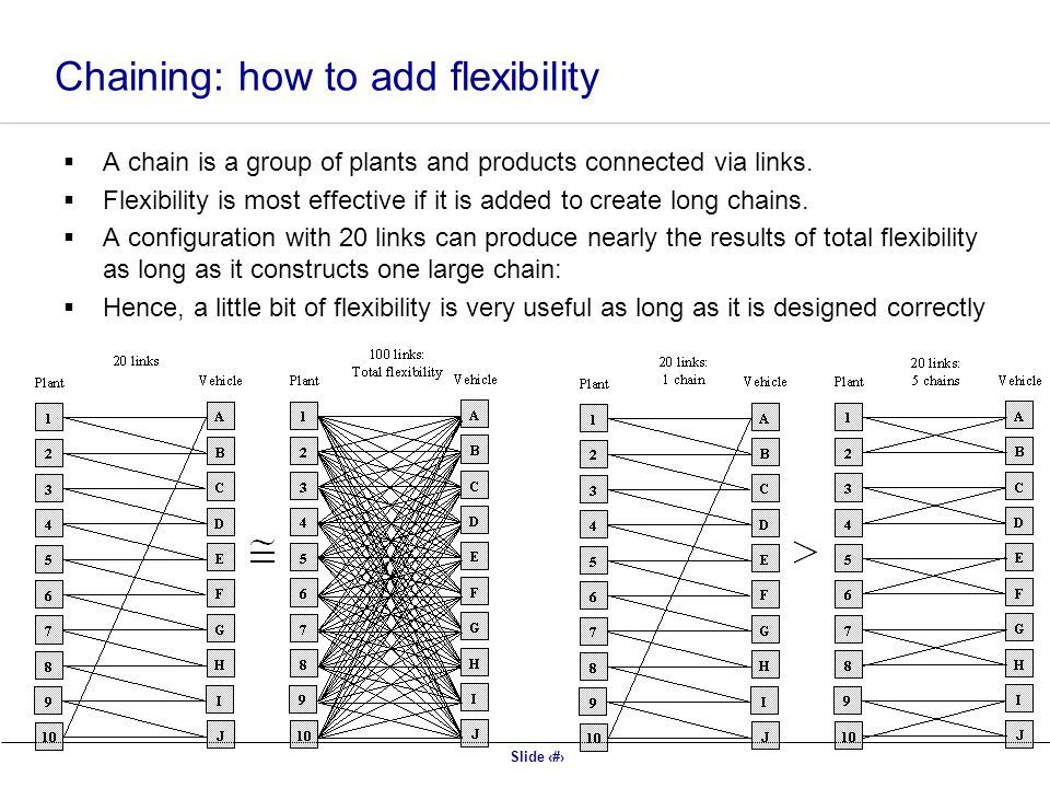 Chaining: how to add flexibility