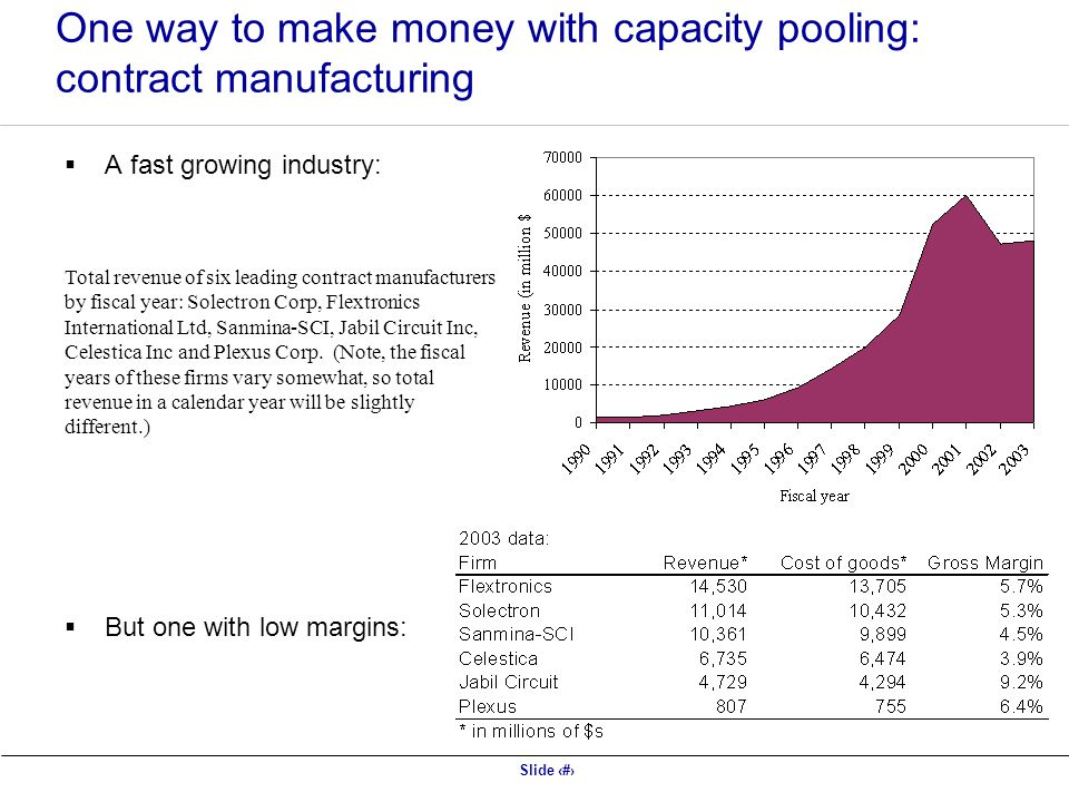 One way to make money with capacity pooling: contract manufacturing