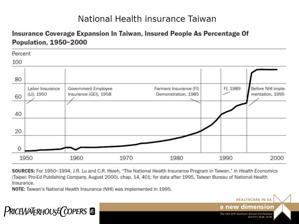 National Health insurance Taiwan