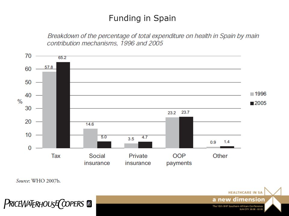 Funding in Spain