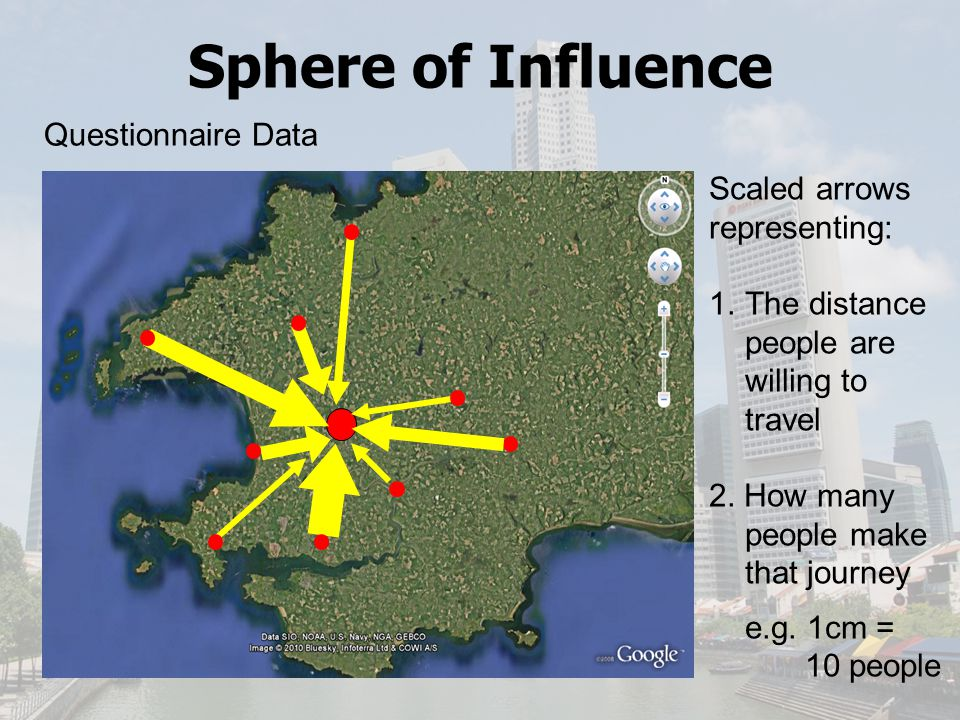 Sphere of Influence Questionnaire Data Scaled arrows representing:
