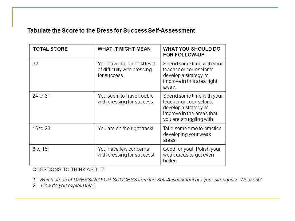 Tabulate the Score to the Dress for Success Self-Assessment