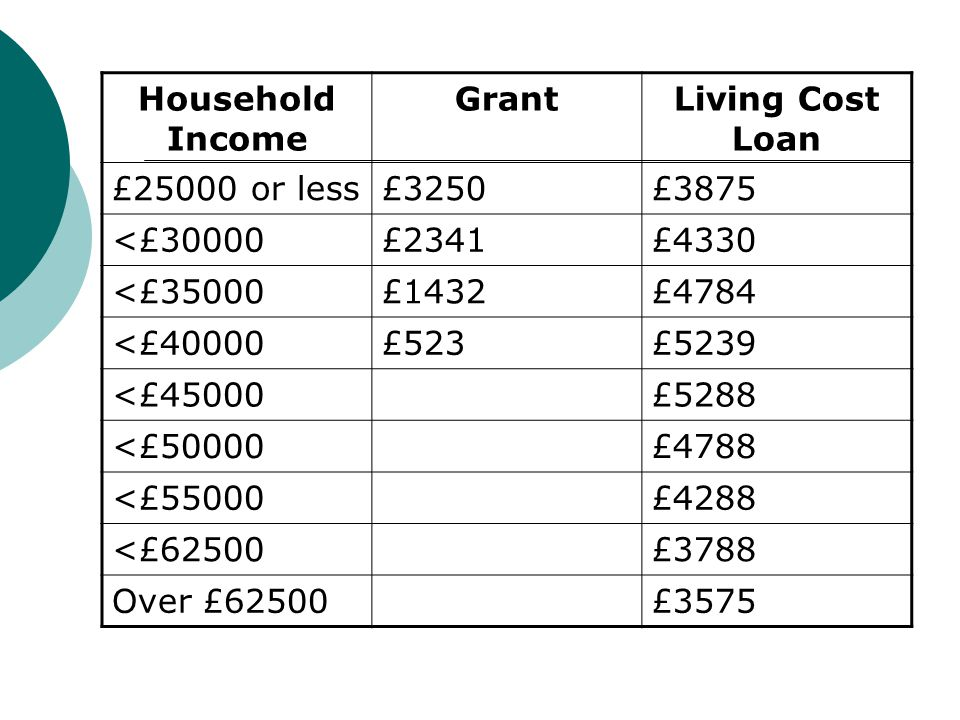 Household Income Grant. Living Cost Loan. £25000 or less. £3250. £3875. <£30000. £2341. £4330.