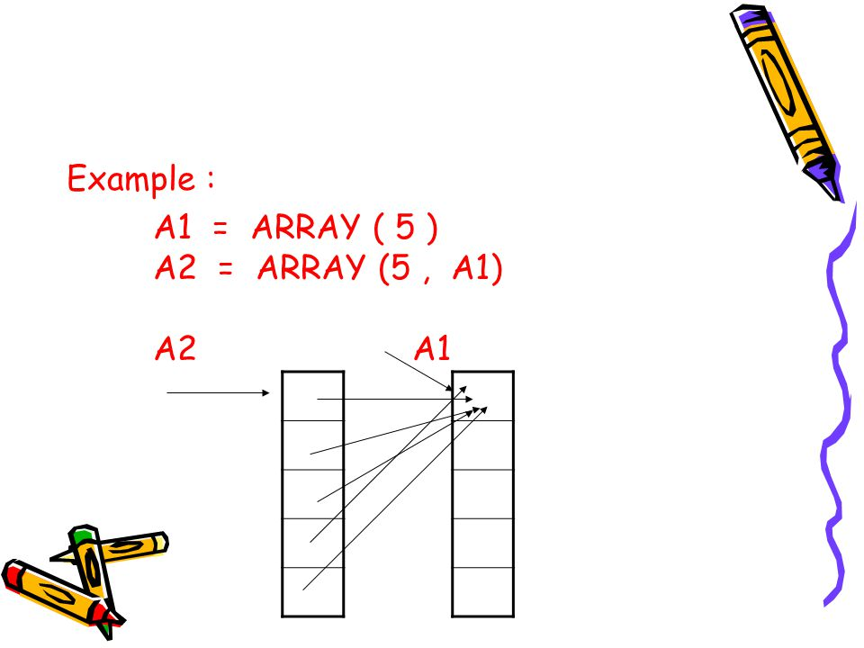 Example : A1 = ARRAY ( 5 ) A2 = ARRAY (5 , A1) A2 A1