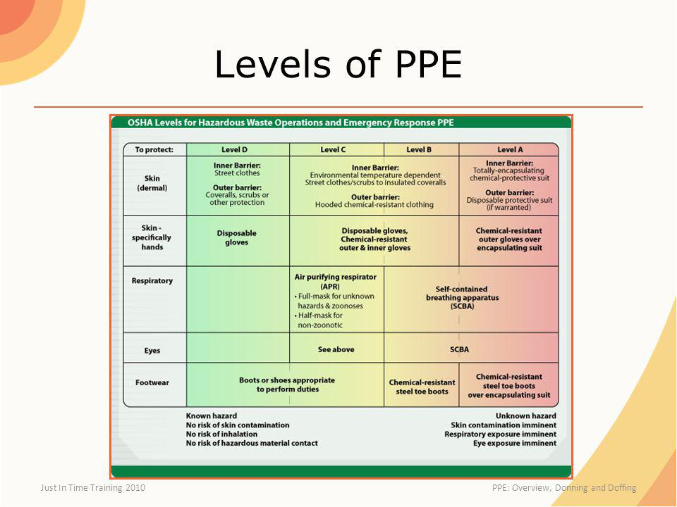 Levels of PPE