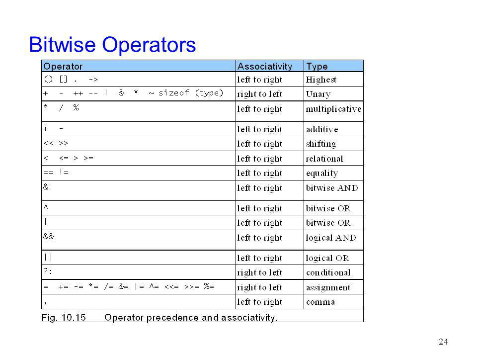 Bitwise Operators