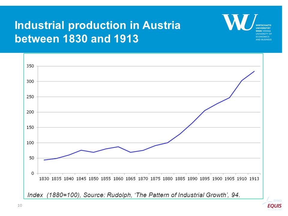 Industrial production in Austria between 1830 and 1913