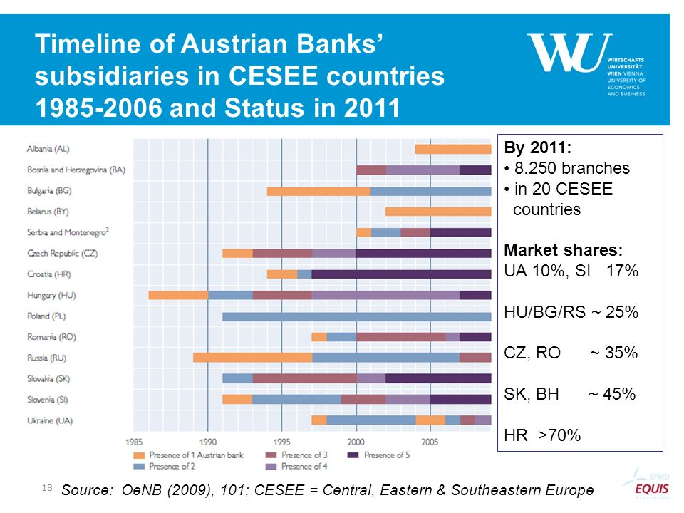 Timeline of Austrian Banks' subsidiaries in CESEE countries