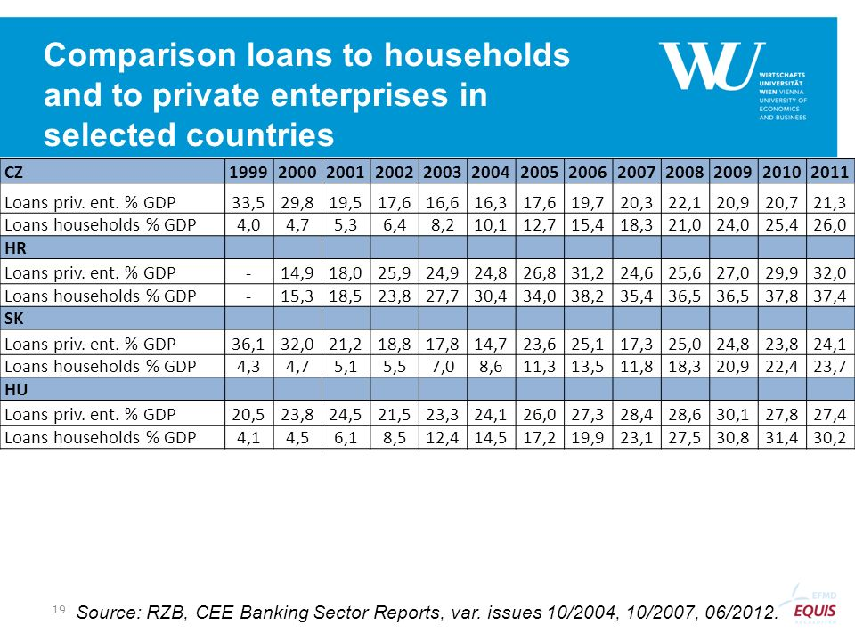 Comparison loans to households and to private enterprises in selected countries