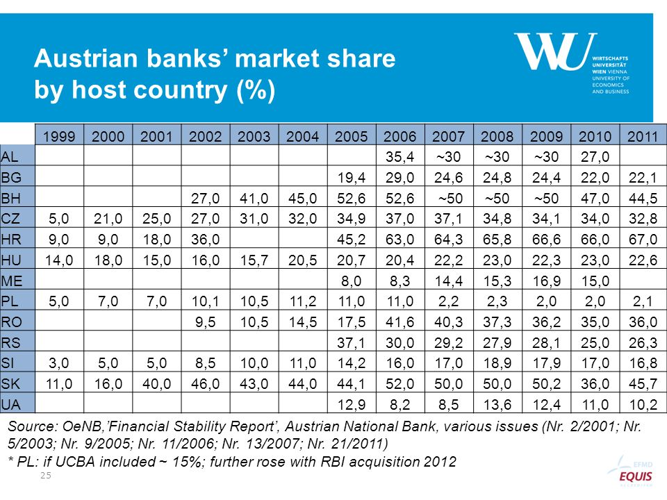 Austrian banks' market share by host country (%)