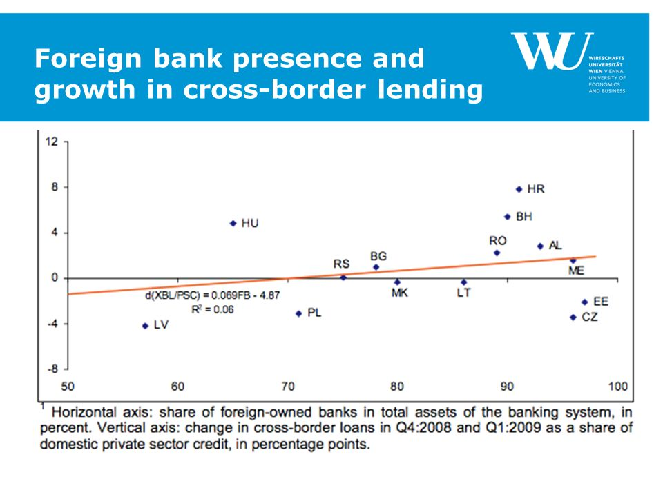 Foreign bank presence and growth in cross-border lending