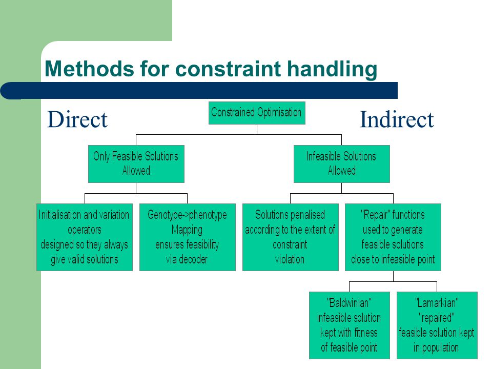 Methods for constraint handling