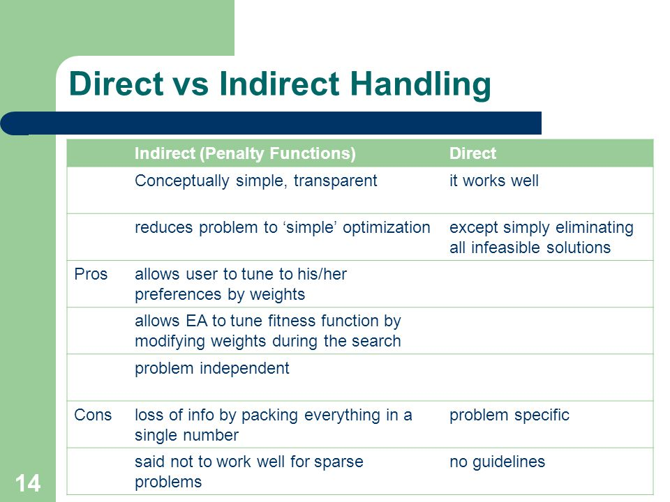 Direct vs Indirect Handling