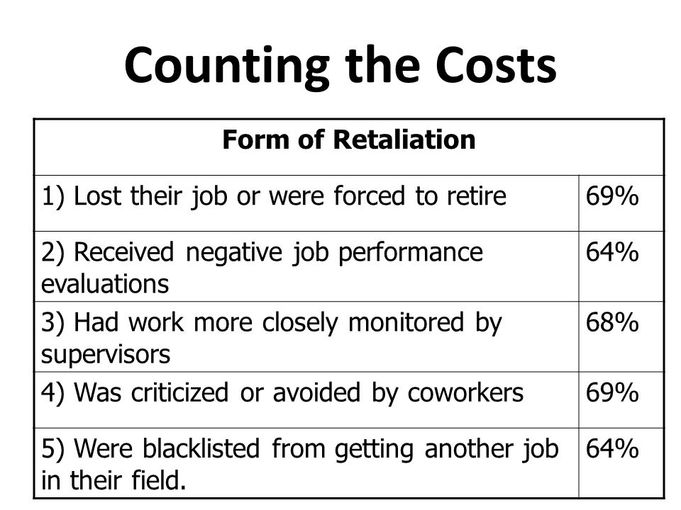 Counting the Costs Form of Retaliation