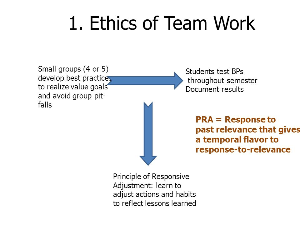 1. Ethics of Team Work PRA = Response to past relevance that gives