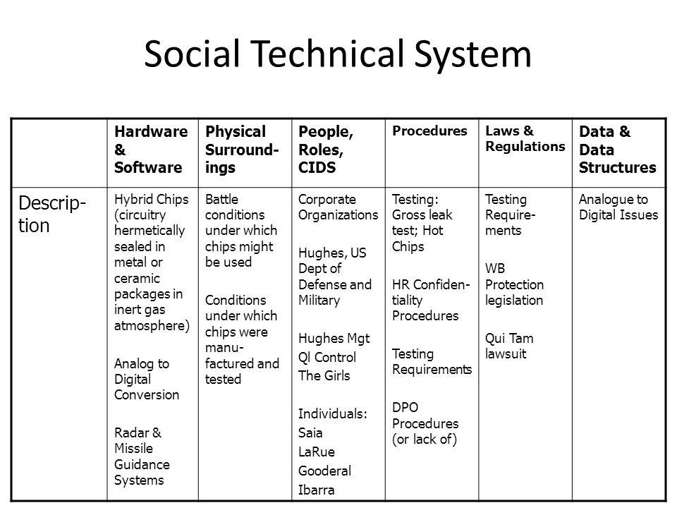 Social Technical System