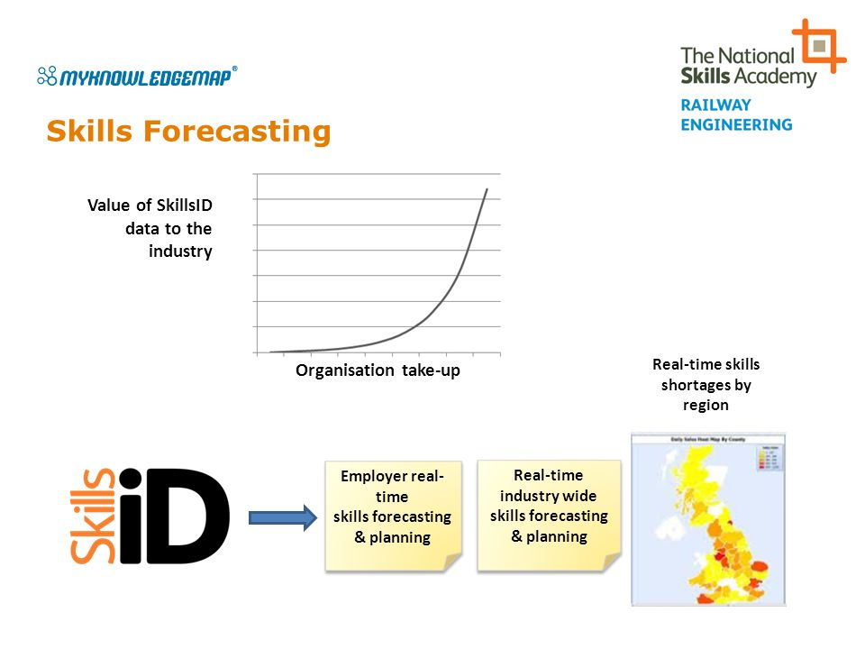 Skills Forecasting Value of SkillsID data to the industry