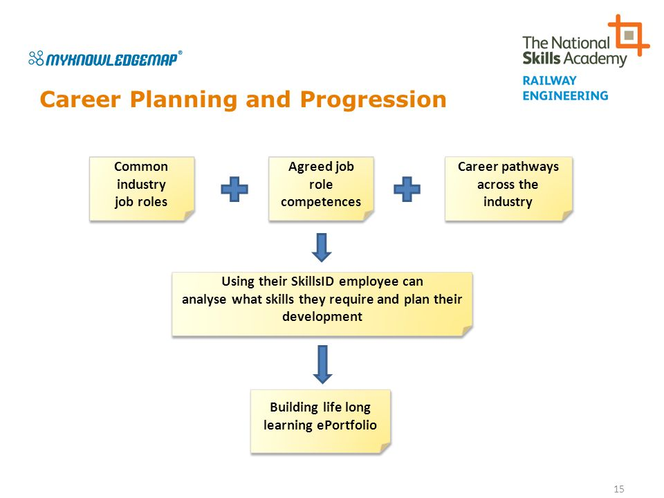 Career Planning and Progression