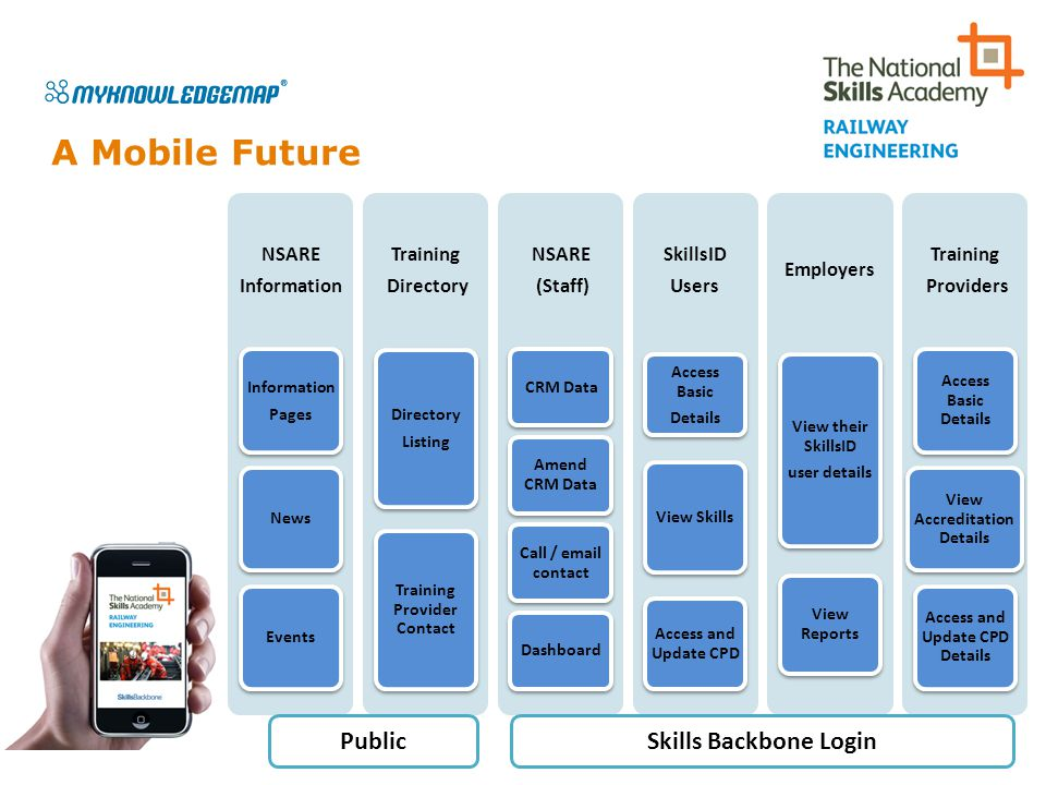 A Mobile Future Public Skills Backbone Login NSARE Information