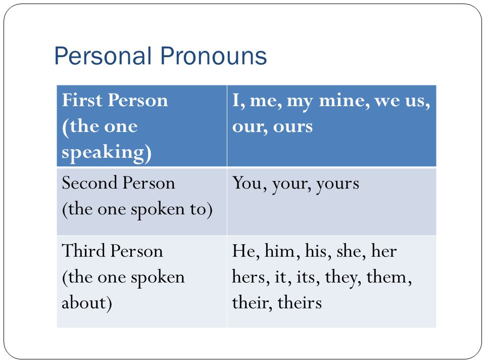 Personal Pronouns First Person (the one speaking)