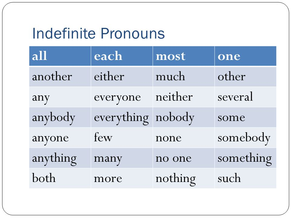 Indefinite Pronouns all each most one another either much other any