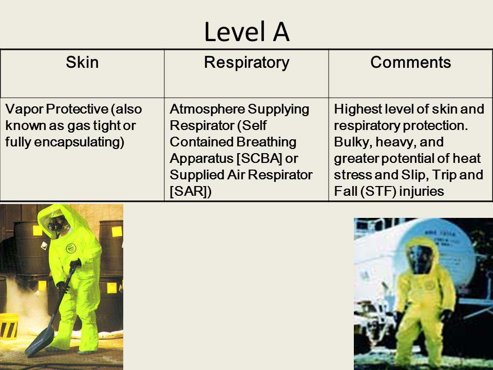 Level A Skin Respiratory Comments