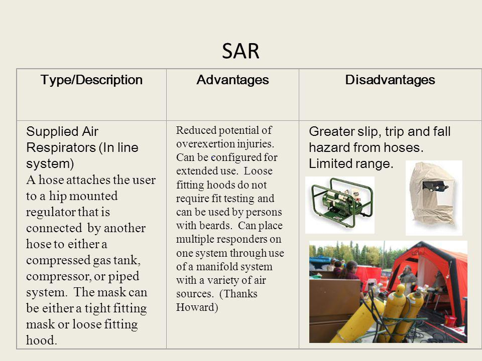 SAR Type/Description Advantages Disadvantages