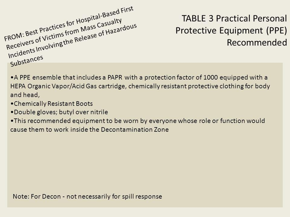 TABLE 3 Practical Personal Protective Equipment (PPE) Recommended