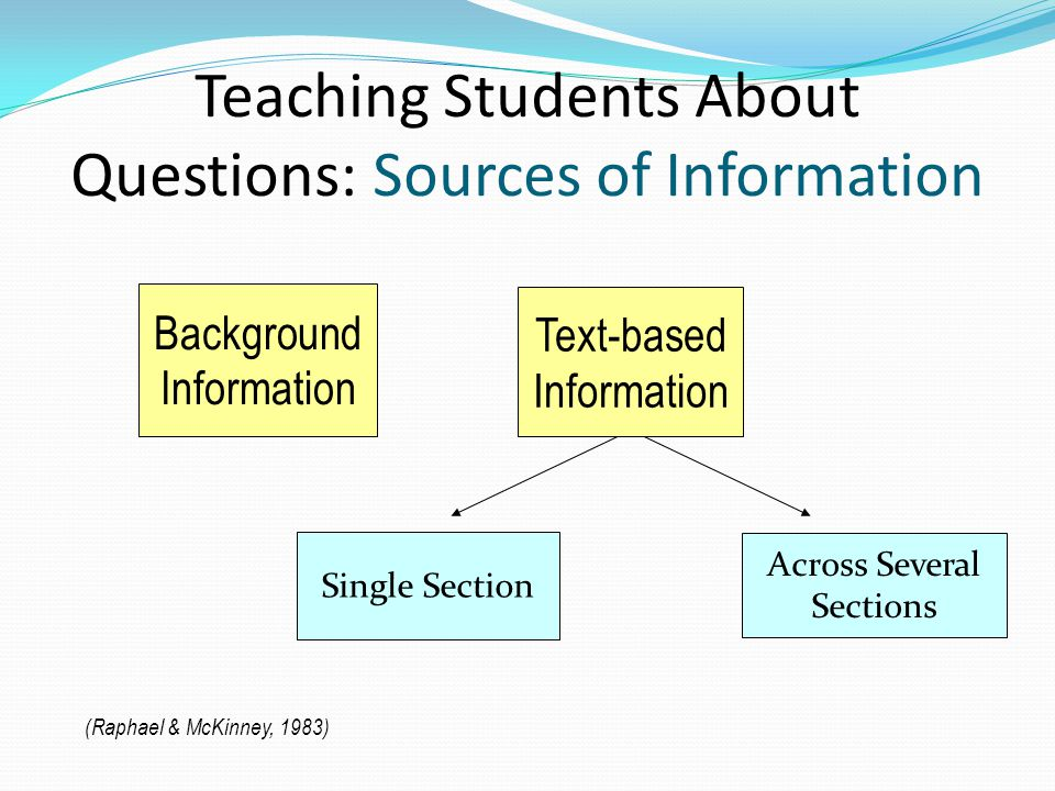 Teaching Students About Questions: Sources of Information