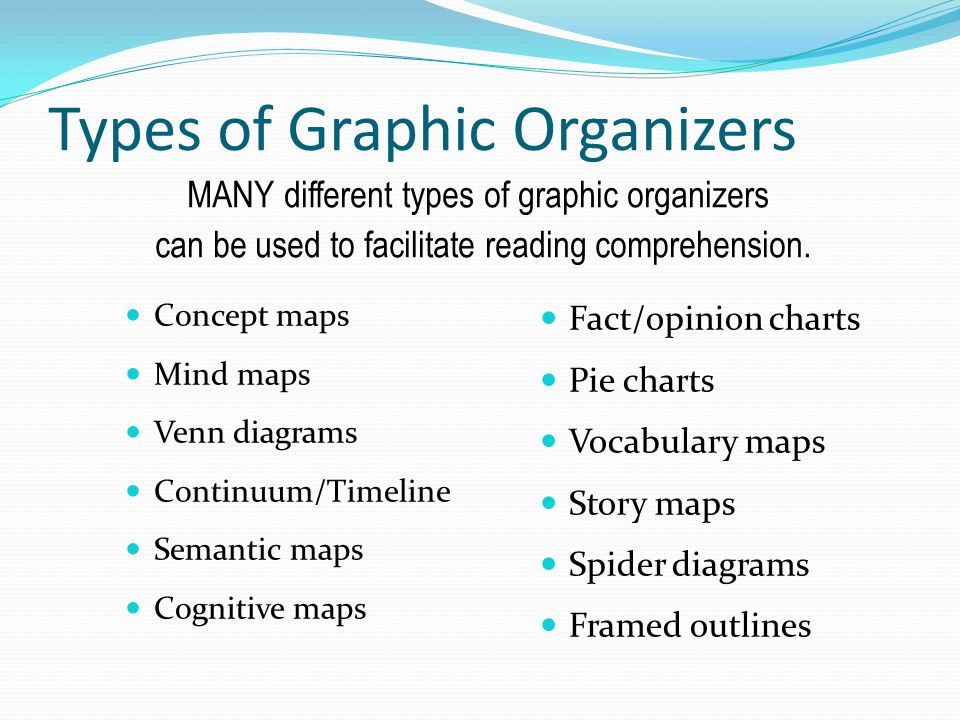 Types of Graphic Organizers
