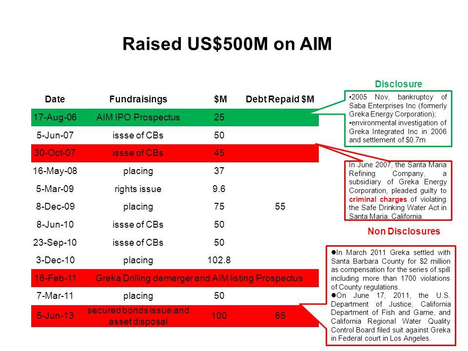 Raised US$500M on AIM Disclosure Date Fundraisings $M Debt Repaid $M