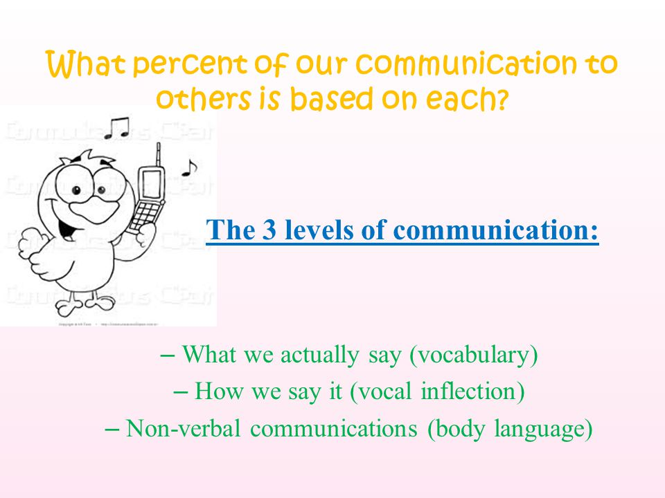 What percent of our communication to others is based on each