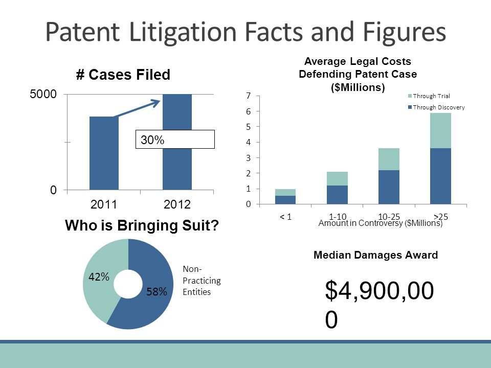 Patent Litigation Facts and Figures