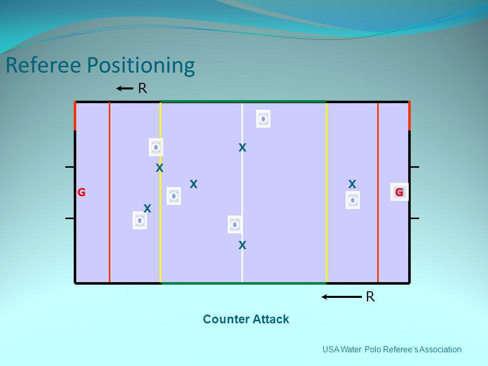 Referee Positioning R O O X X X X G G O O X O O X R Counter Attack