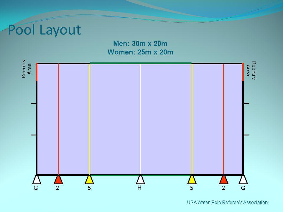 Pool Layout Men: 30m x 20m Women: 25m x 20m G 2 5 H Reentry Area
