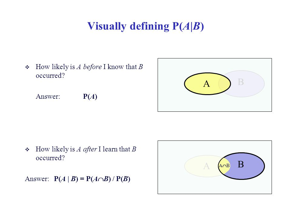 Visually defining P(A|B)