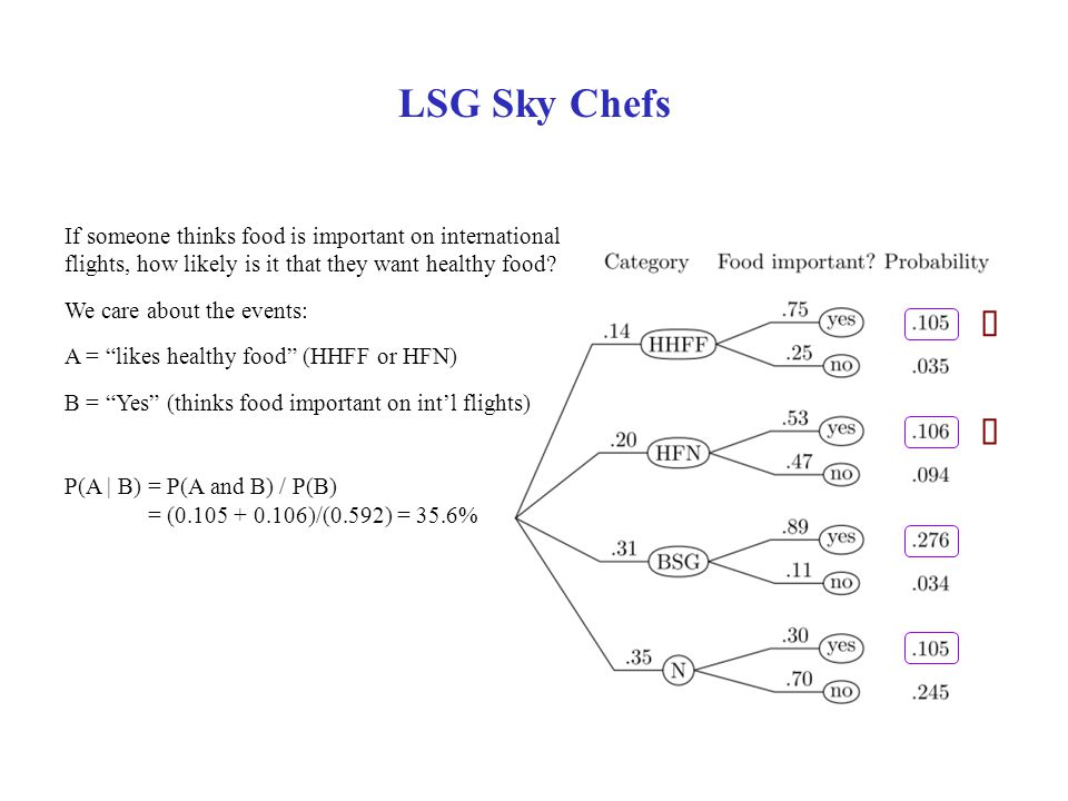 LSG Sky Chefs If someone thinks food is important on international flights, how likely is it that they want healthy food