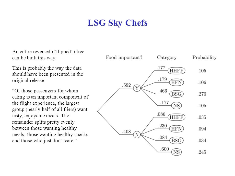 LSG Sky Chefs An entire reversed ( flipped ) tree can be built this way.