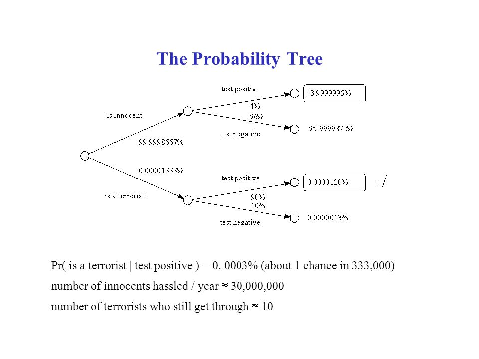The Probability Tree Pr( is a terrorist | test positive ) = % (about 1 chance in 333,000) number of innocents hassled / year  30,000,000.