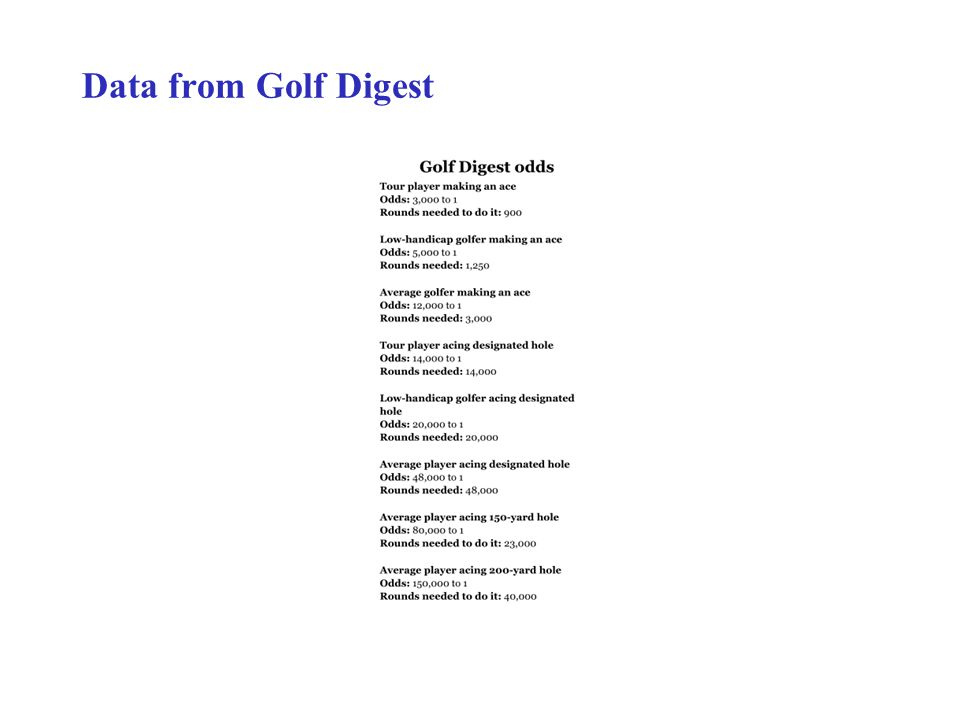 Data from Golf Digest
