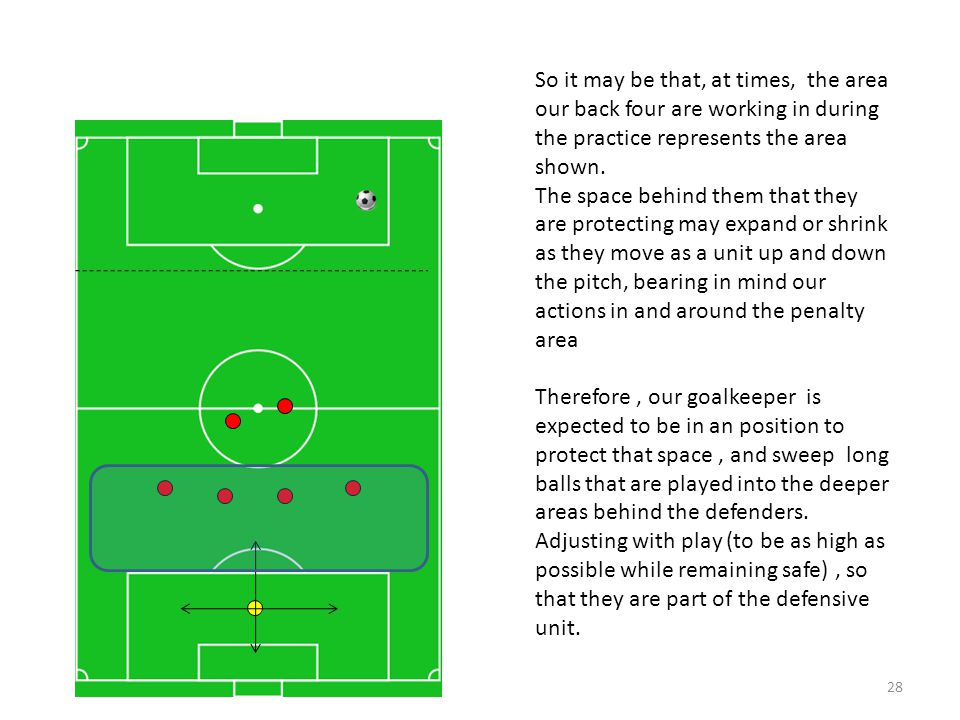 So it may be that, at times, the area our back four are working in during the practice represents the area shown.