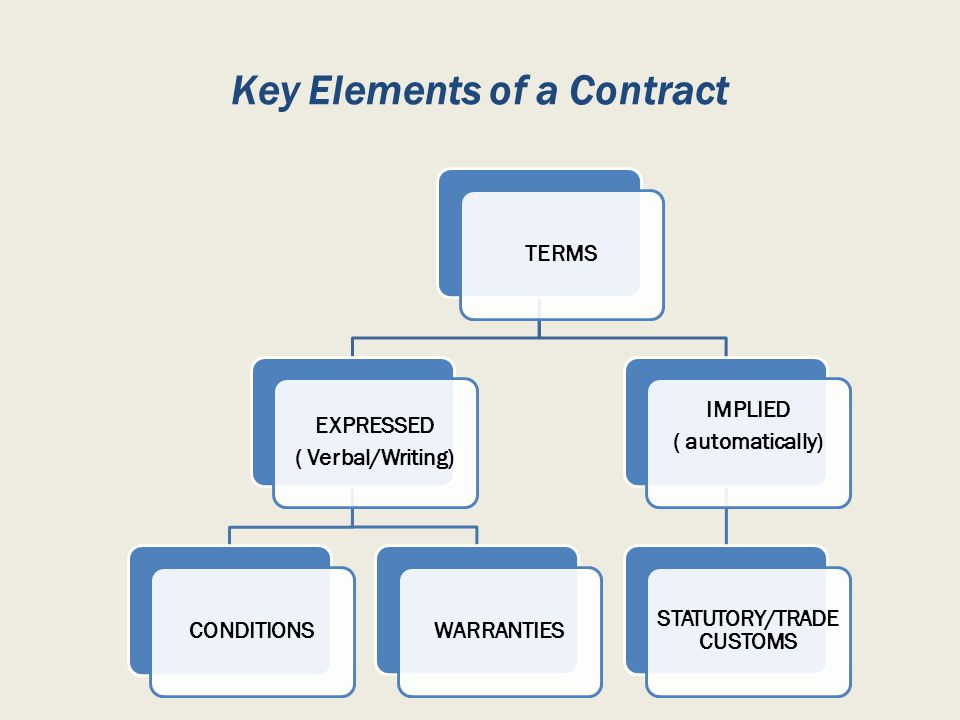 Key Elements of a Contract