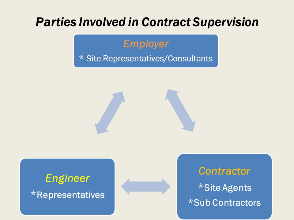 Parties Involved in Contract Supervision