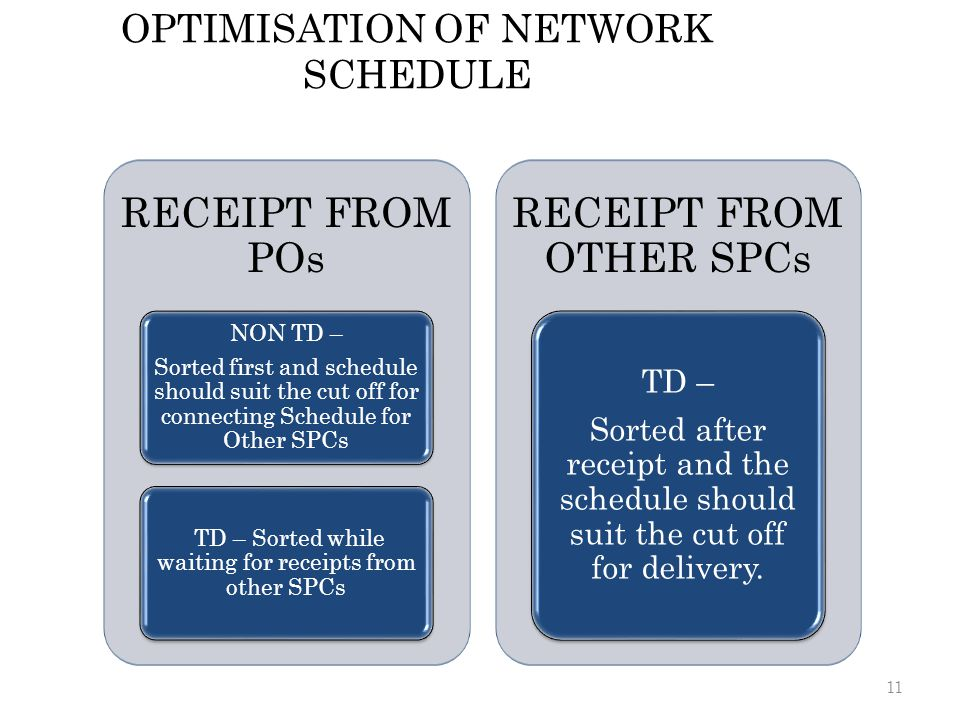 OPTIMISATION OF NETWORK SCHEDULE