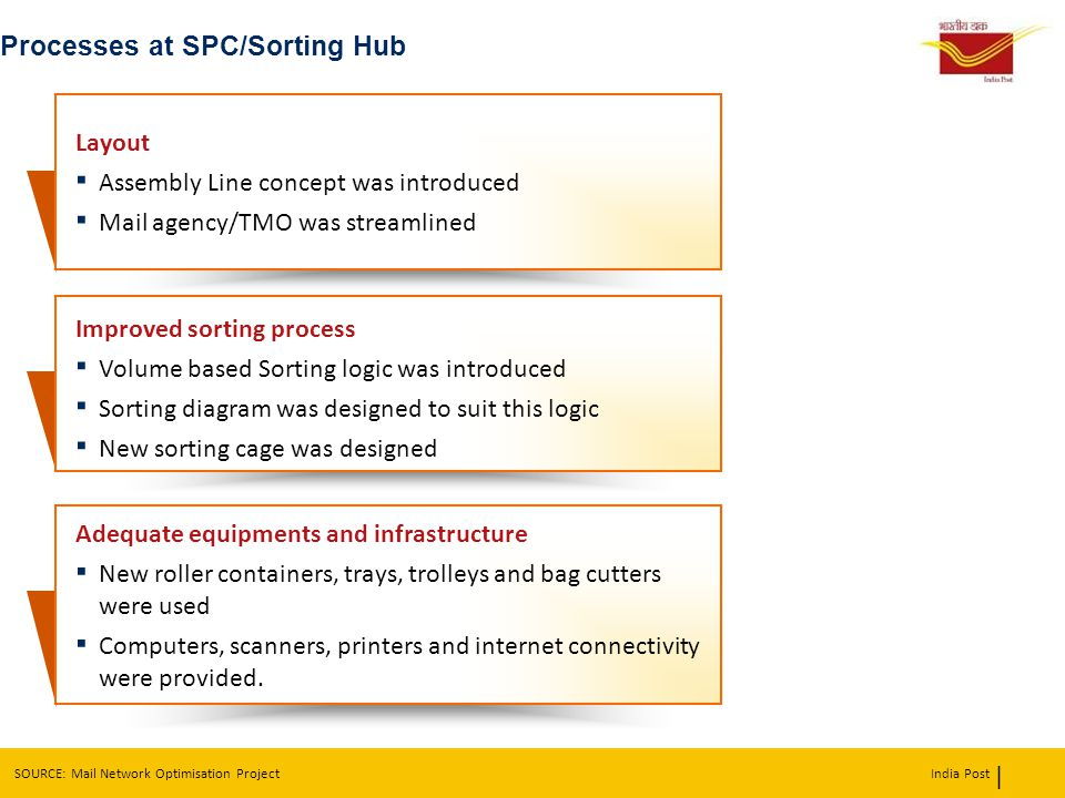 Processes at SPC/Sorting Hub