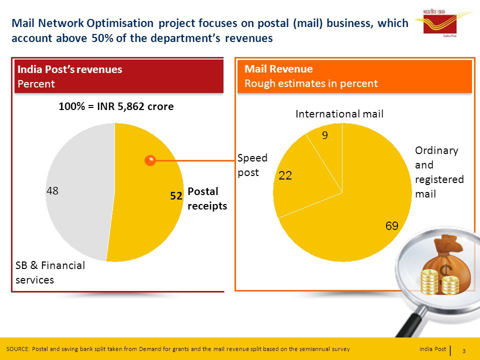 Mail Network Optimisation project focuses on postal (mail) business, which account above 50% of the department's revenues