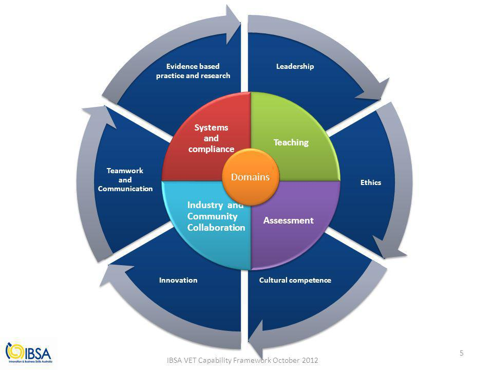 leadership theory and competency framework essay Understanding personal competencies will help me competency framework allows us to create customized sk's provides in-house training in leadership.